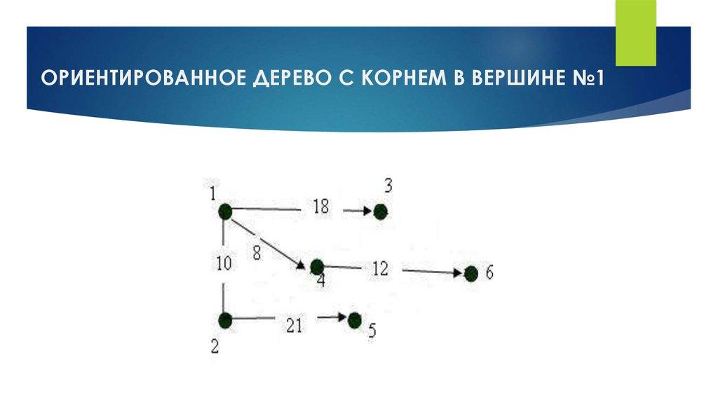 Алогритм Дейкстры - презентация онлайн