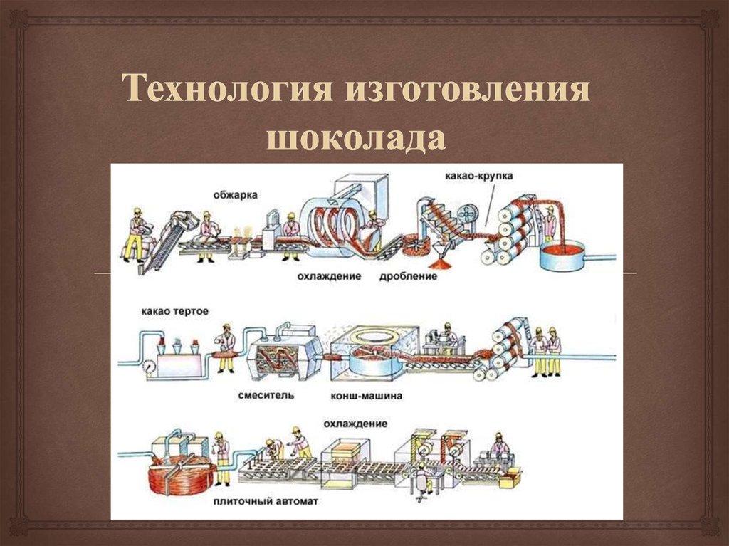 Процесс производства картинка