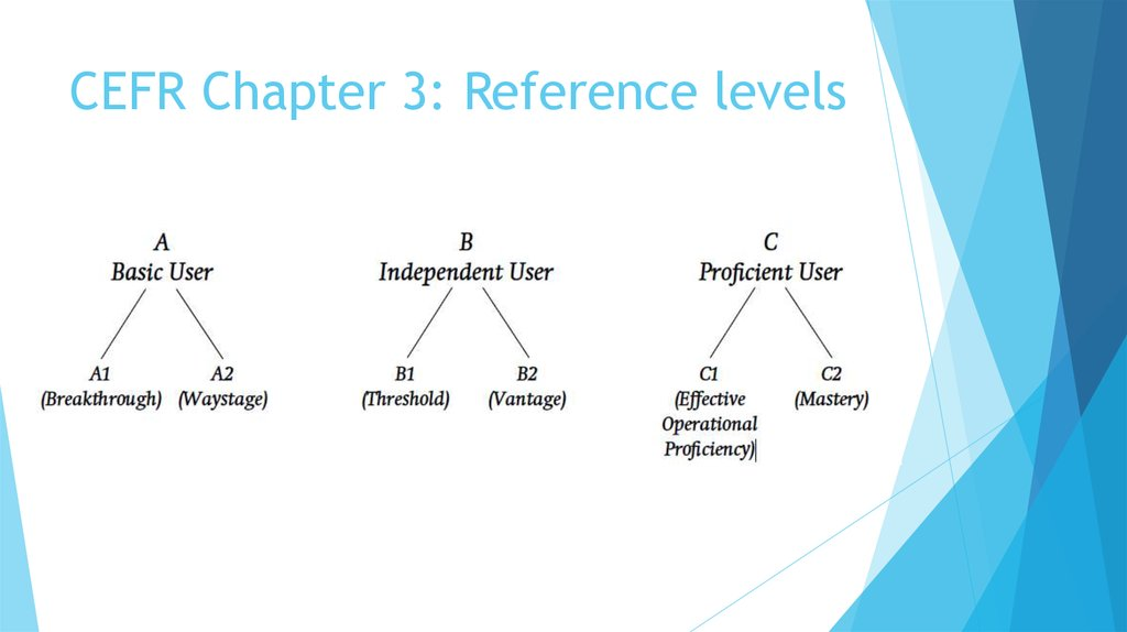 CEFR Chapter 3: Reference levels