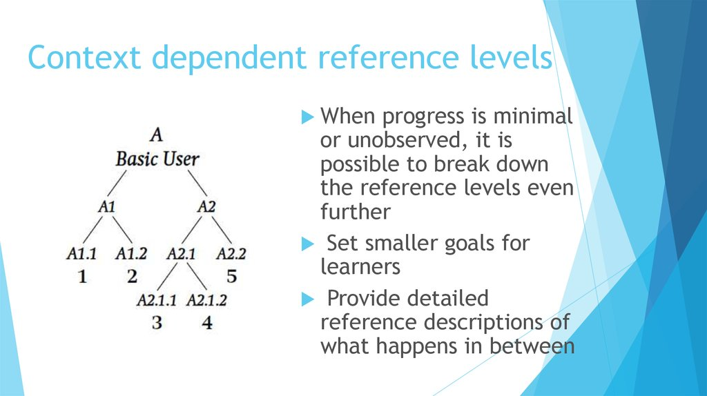 Context dependent reference levels