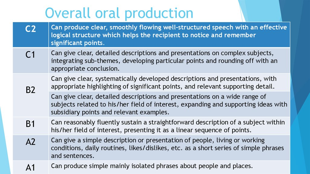 Overall oral production