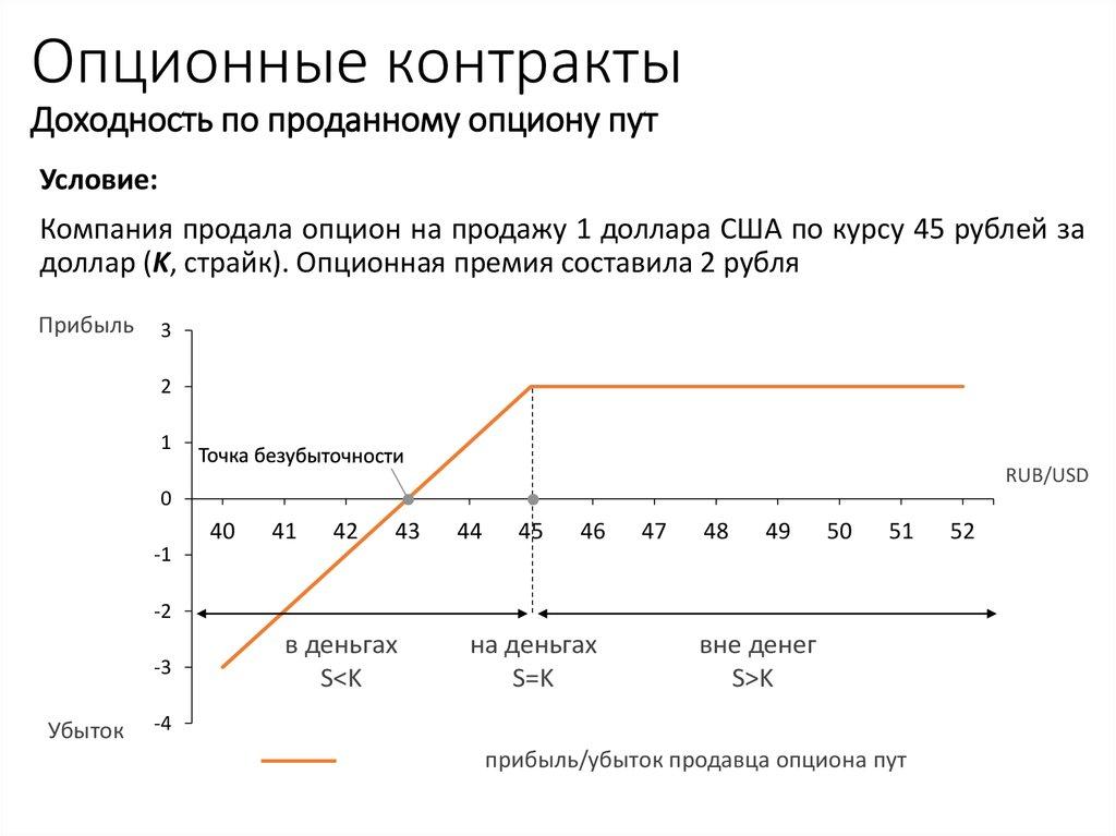 Контракты опционы-пут в форекс россии forex