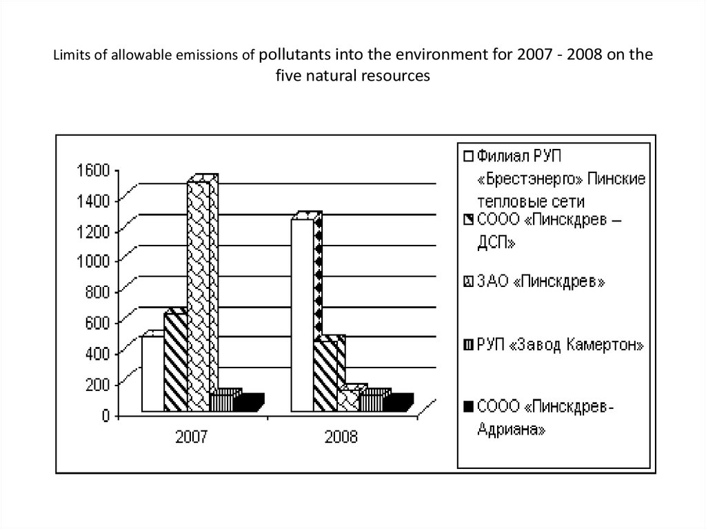 Limits of allowable emissions of pollutants into the environment for 2007 - 2008 on the five natural resources