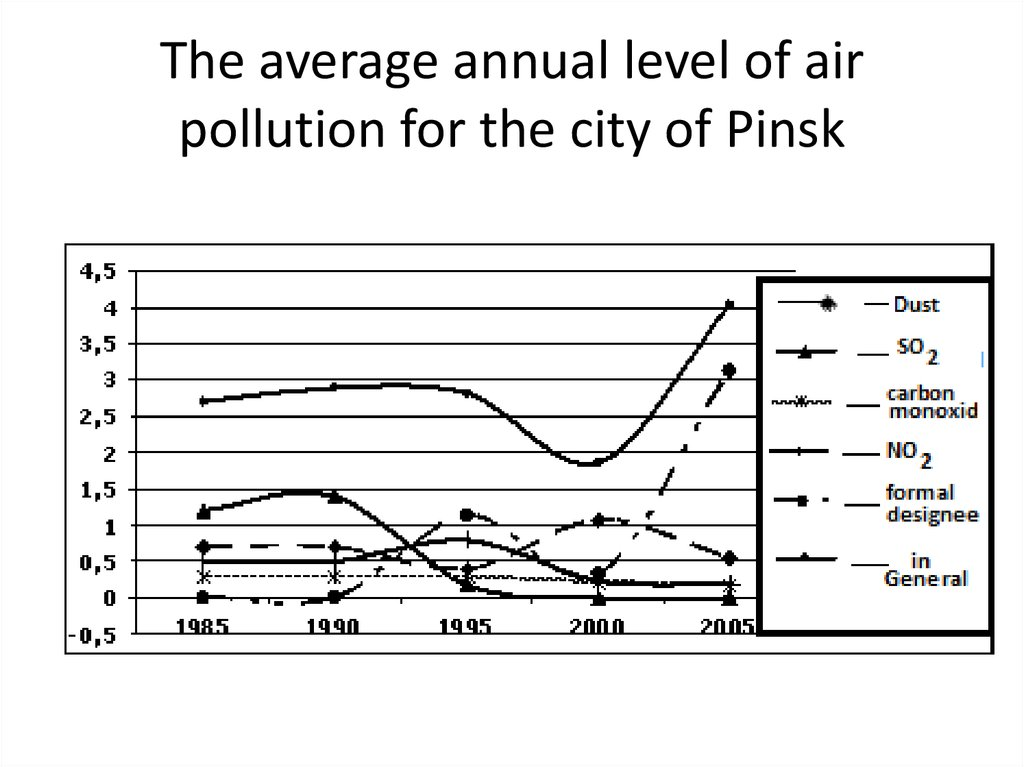 The average annual level of air pollution for the city of Pinsk