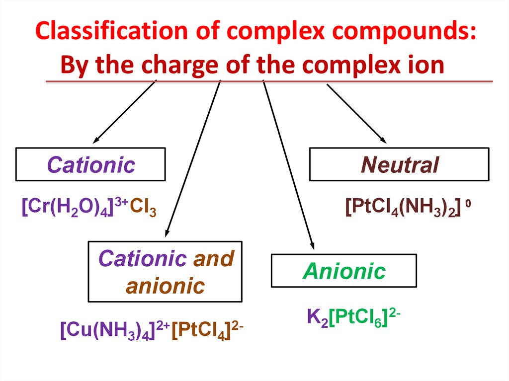 Classification of complex compounds: By the charge of the complex ion