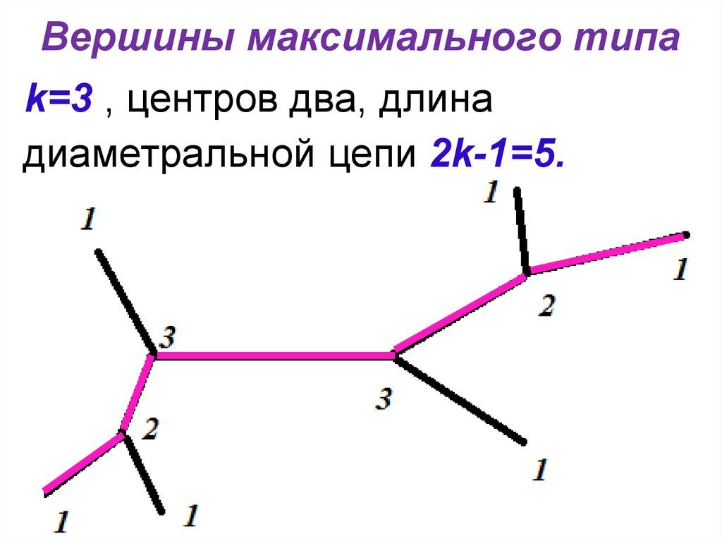 Дискретная математика. Деревья. Определения дерева ...
