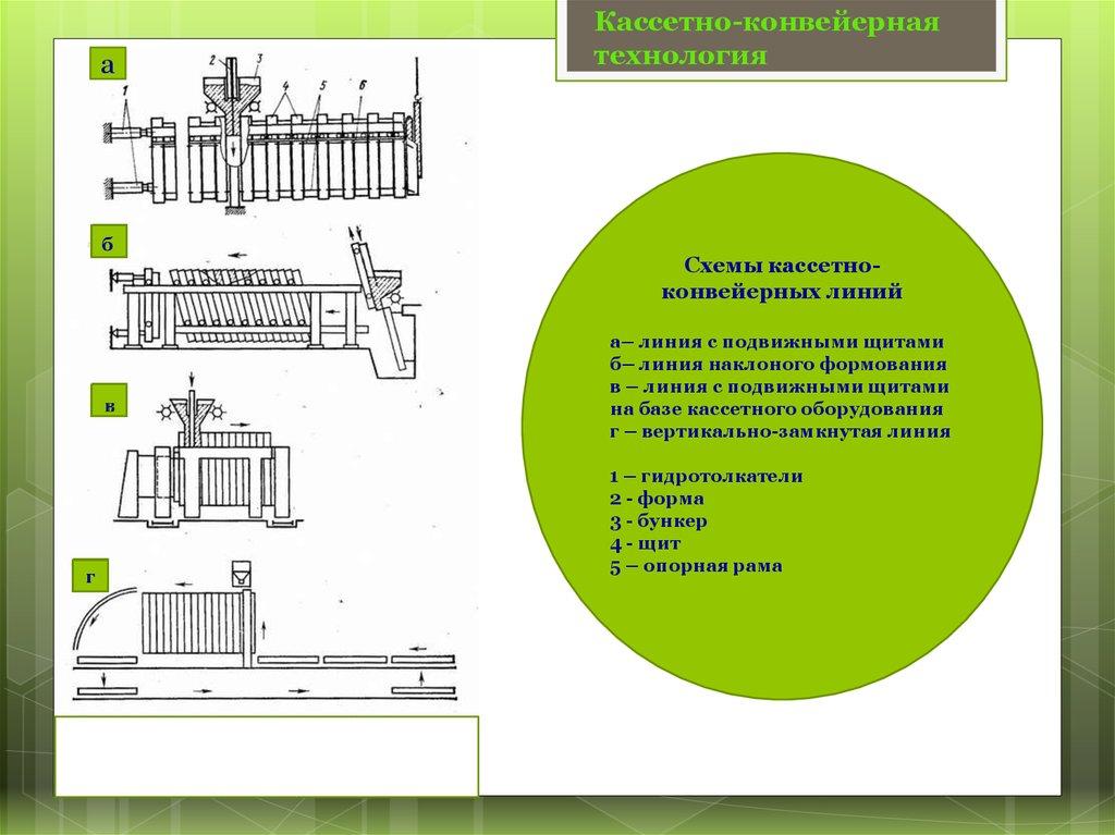 Конвейерное оборудование схема купить фольксваген транспортер с кузовом бу
