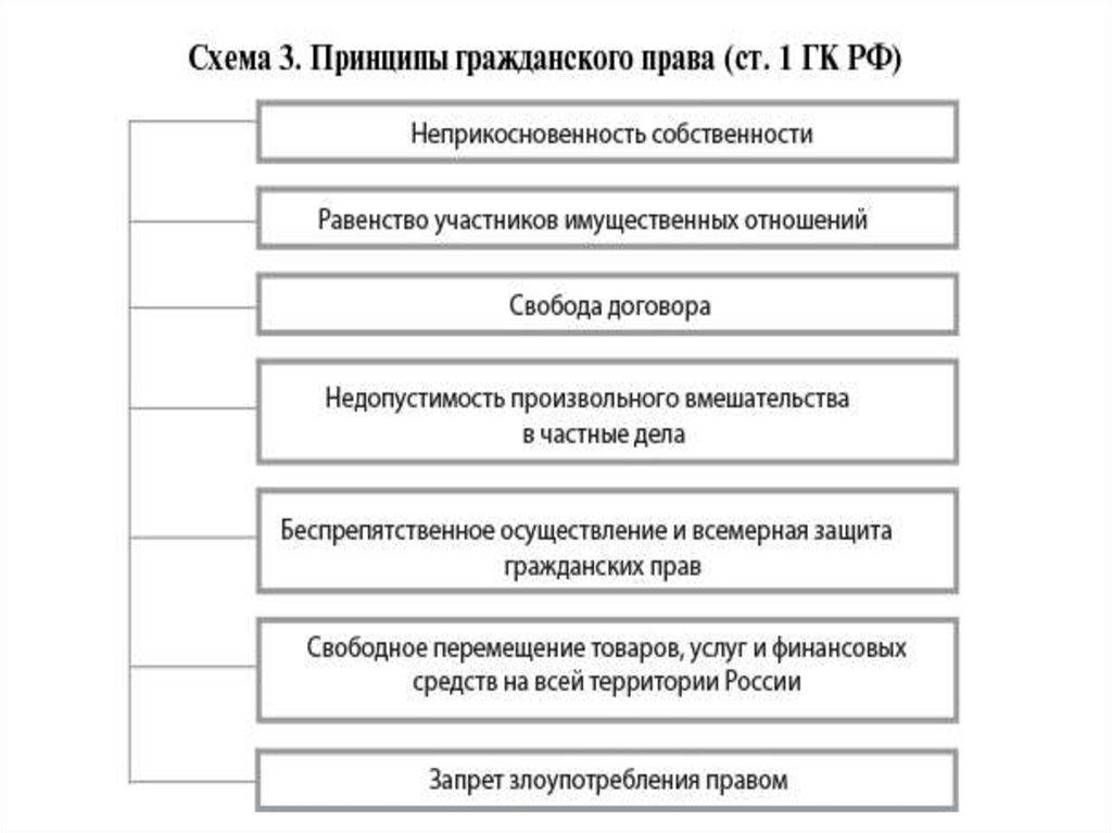 Гражданское право картинки в схемах