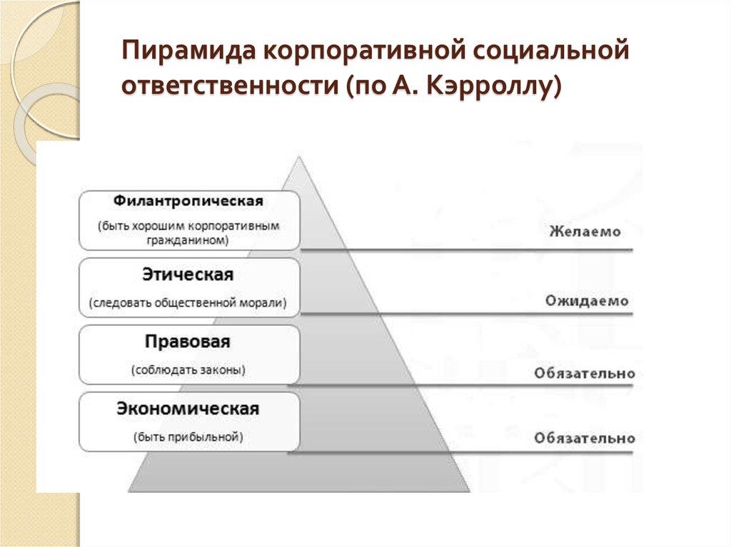 Реферат на тему корпоративная социальная ответственность 1363