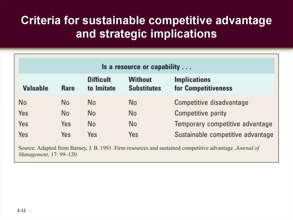 Criteria for sustainable competitive advantage and strategic implications