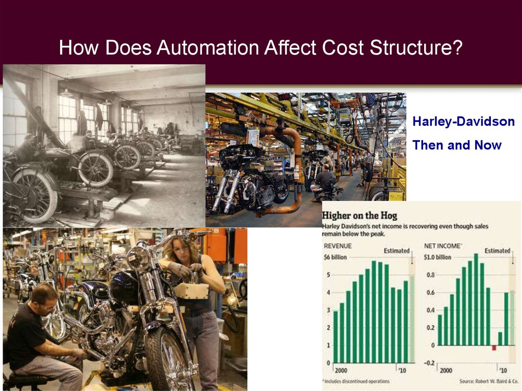 How Does Automation Affect Cost Structure?