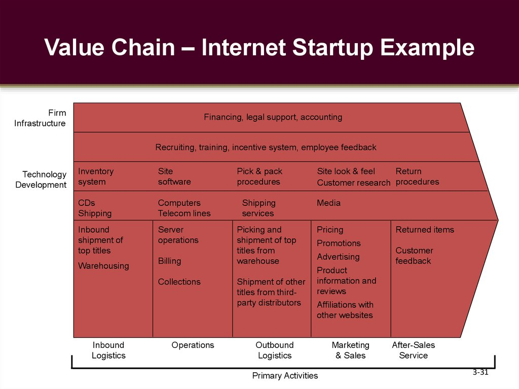 Value Chain – Internet Startup Example