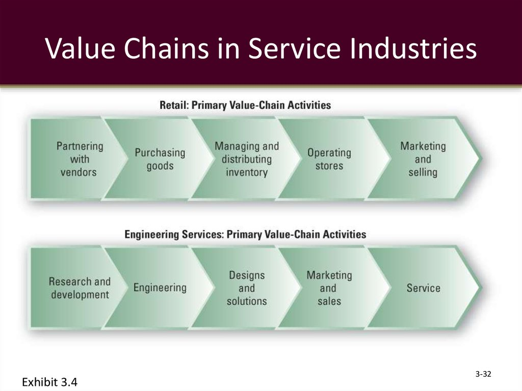 Value Chains in Service Industries
