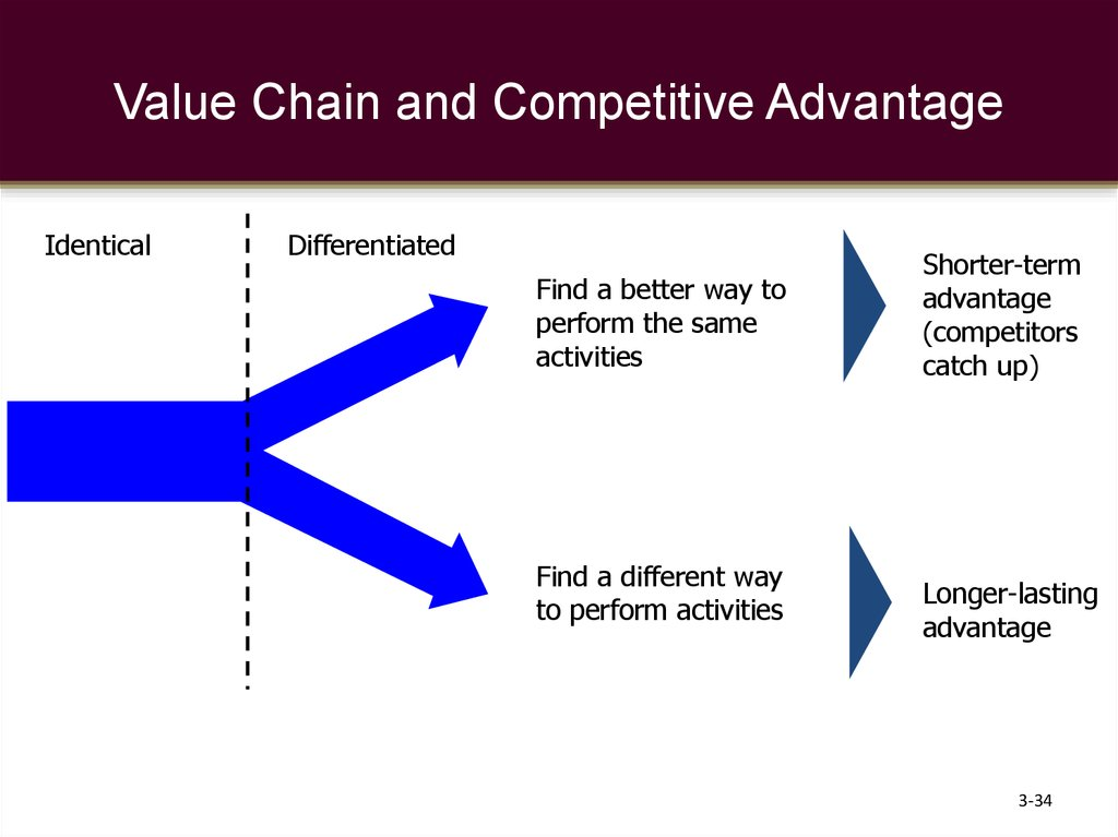 Value Chain and Competitive Advantage