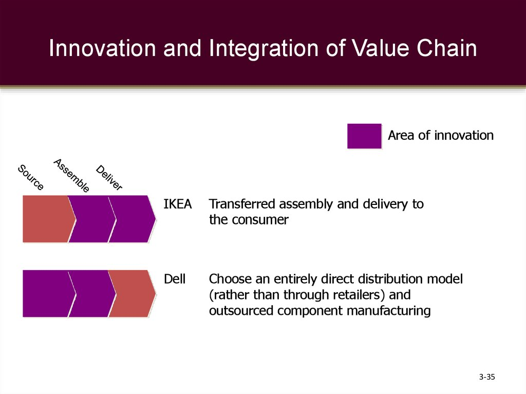 Innovation and Integration of Value Chain