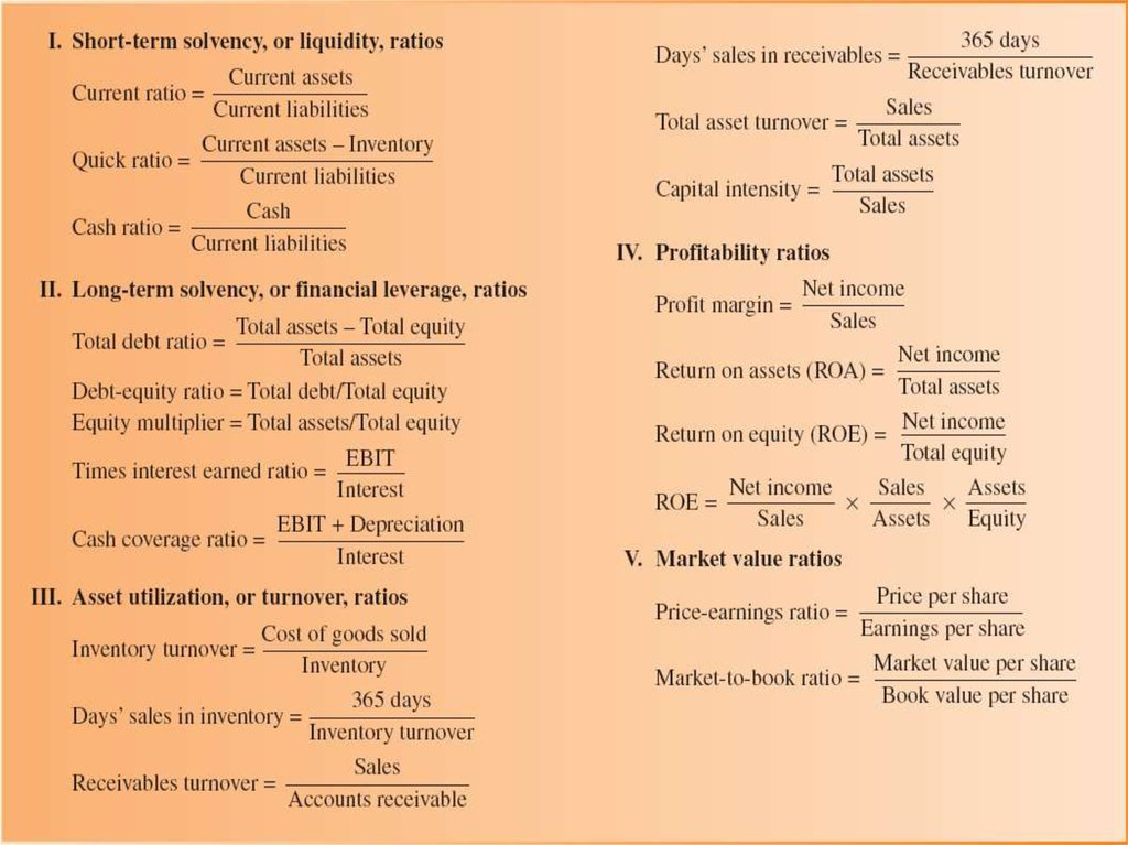 Five Types of Financial Ratios