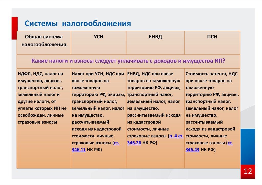 Как называется обычная система налогообложения услуги бухгалтера ярославль