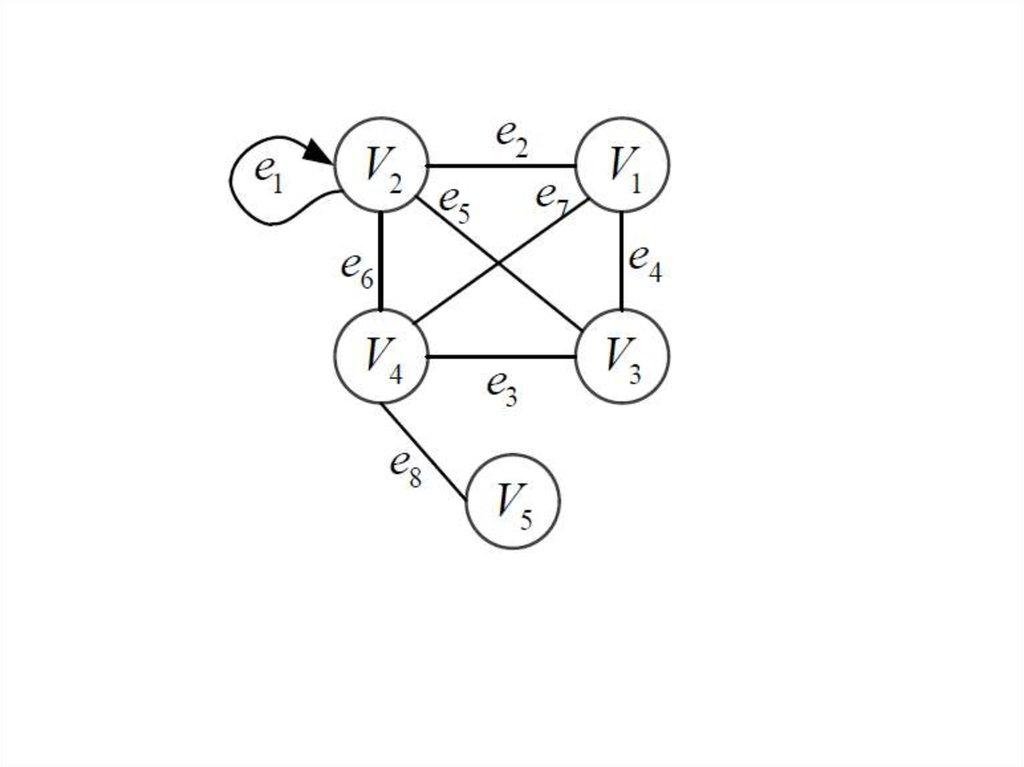 Остов графа (покрывающее дерево) - презентация онлайн