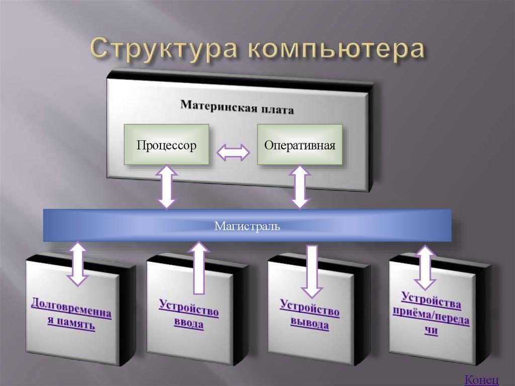 структура компьютера картинка монтажа