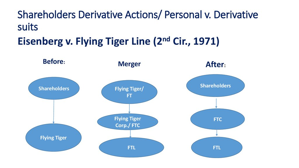 Shareholders Derivative Actions/ Personal v. Derivative suits