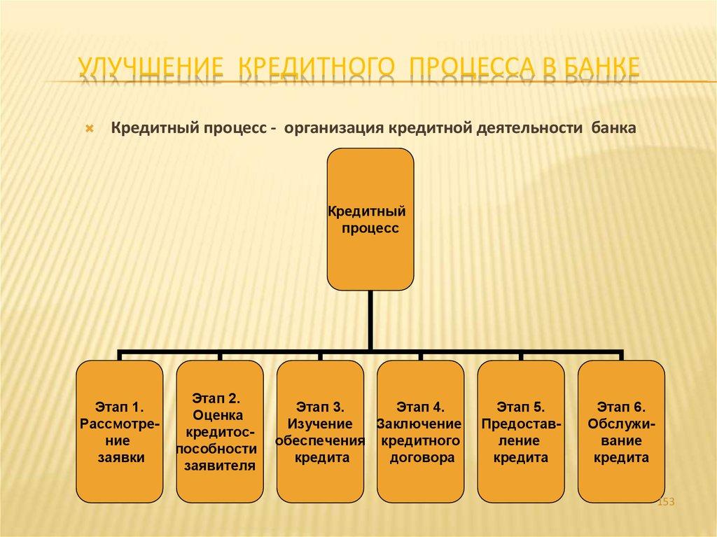 Организация процесса кредитования