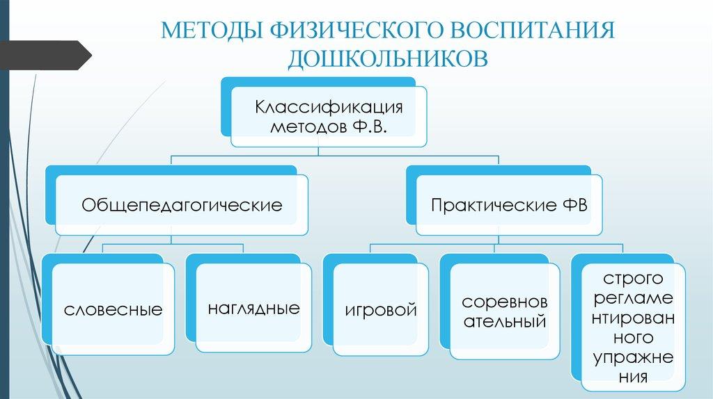 Методы Средства Физического Воспитания Дошкольников Шпаргалка