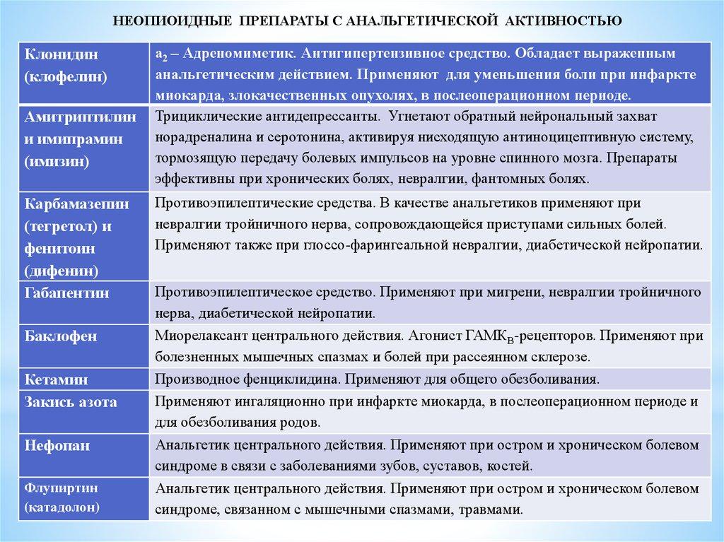 Не опиодные препараты центрального действия с анальгетической активностью