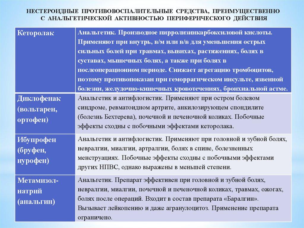 Неопиоидные препараты центрального действия с анальгетической активностью