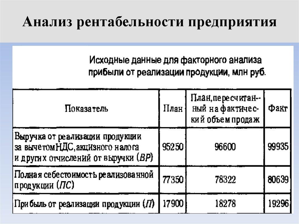 Рентабельности шпаргалка прибыли предприятия и анализ
