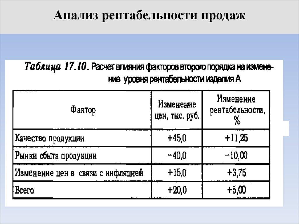 Продаж рентабельности факторный шпаргалка анализ