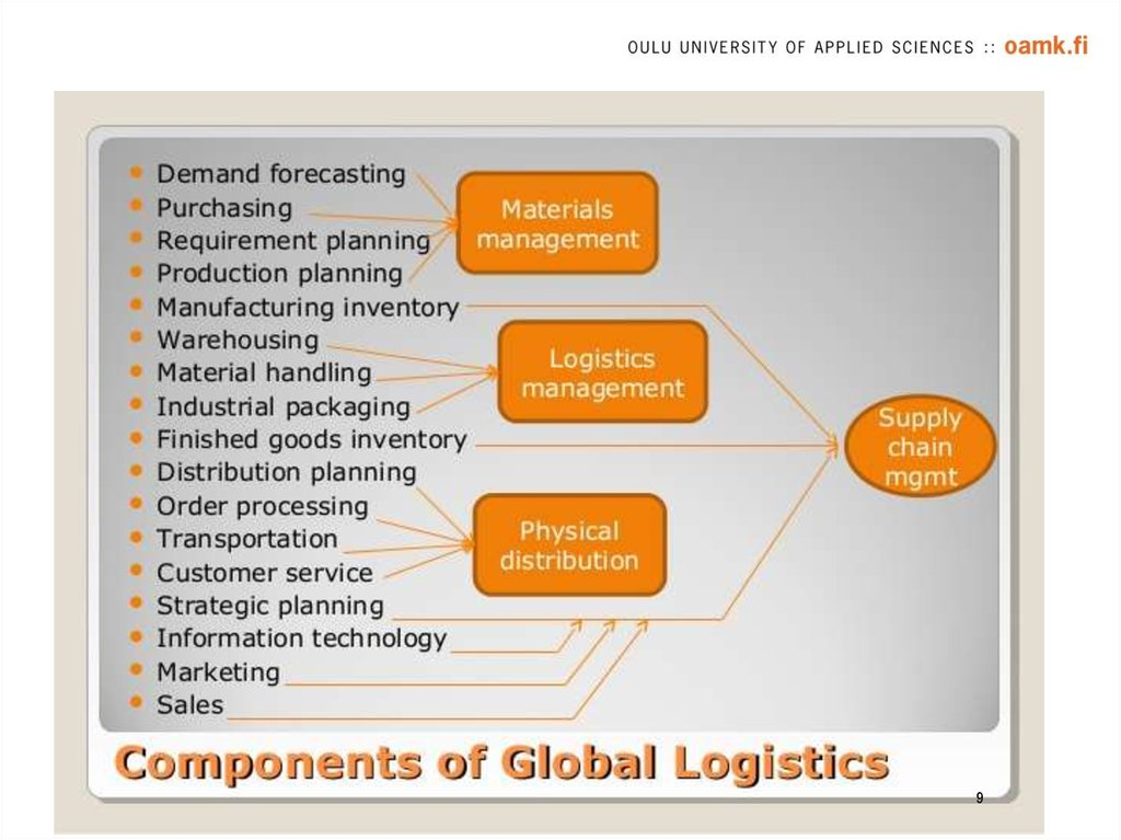 logistics basics Logistics outsourcing involves a relationship between a company and an lsp (logistic service provider), which, compared with basic logistics services, has more customized offerings, encompasses a broad number of service activities, is characterized by a long-term orientation, and thus has a strategic nature.