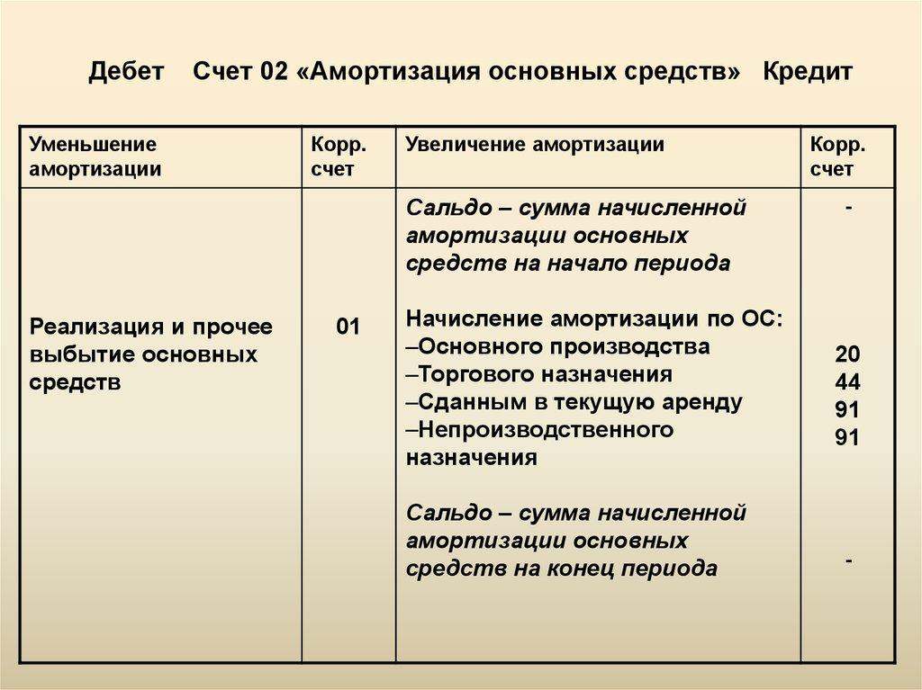 Кредит счета 02