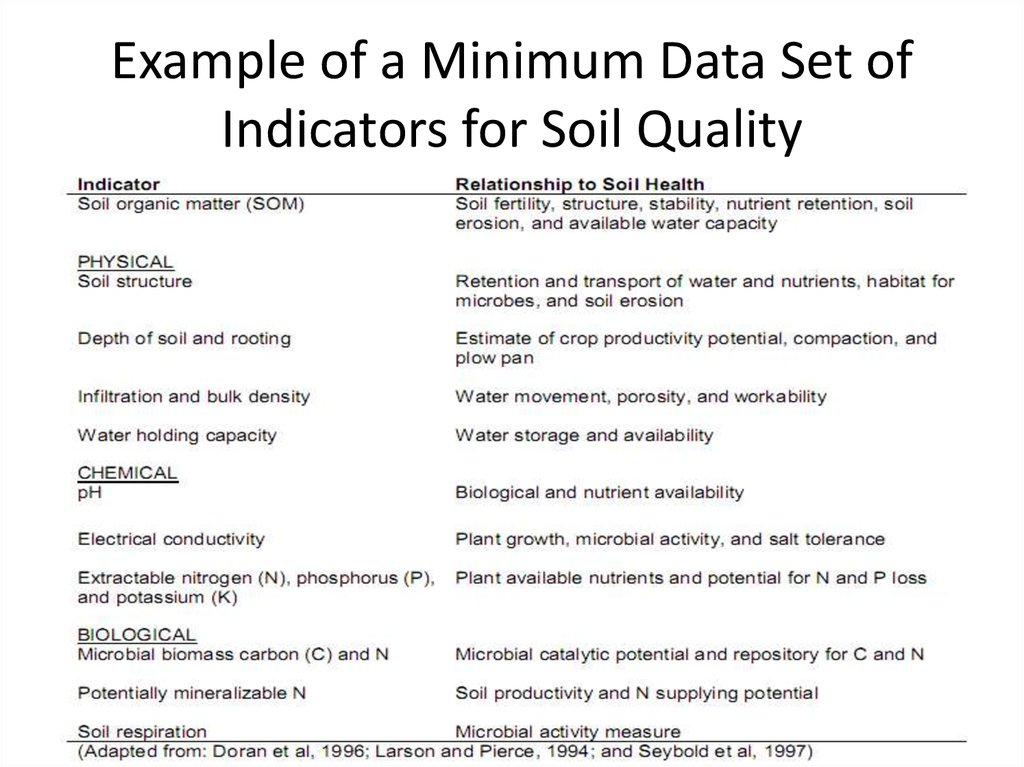 Example of a Minimum Data Set of Indicators for Soil Quality