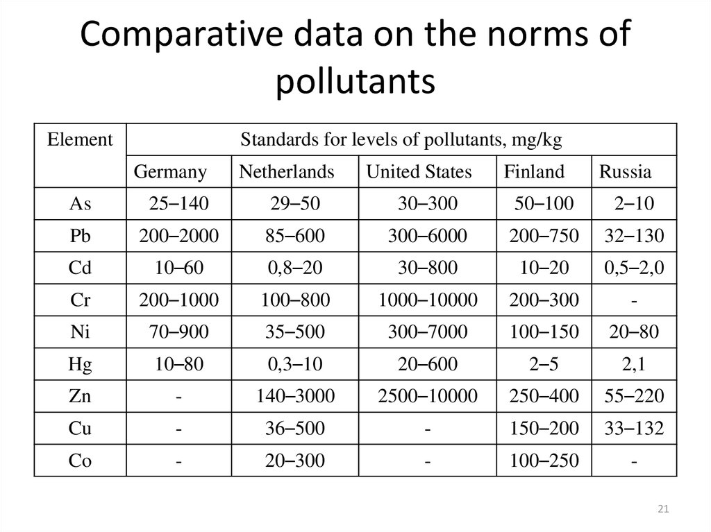 Comparative data on the norms of pollutants