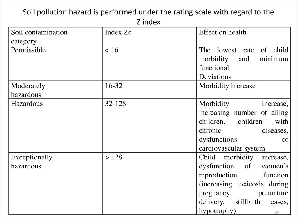 Soil pollution hazard is performed under the rating scale with regard to the Z index