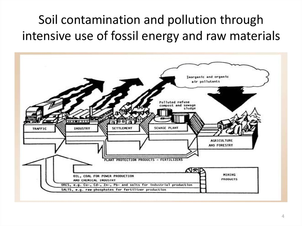 Soil contamination and pollution through intensive use of fossil energy and raw materials