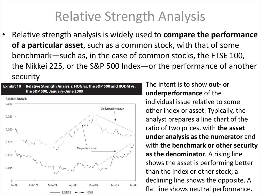 Relative Strength Analysis
