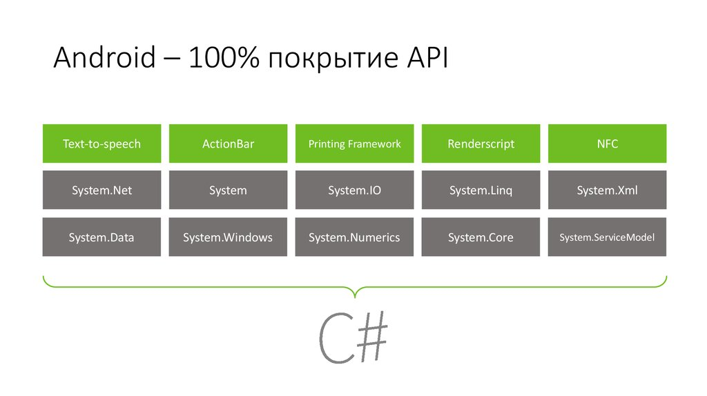 Android – 100% покрытие API