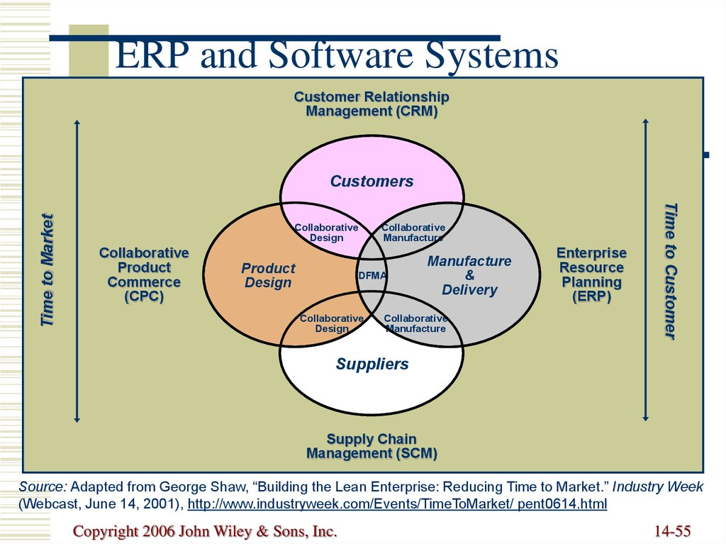 role of information system in customer relationship management essay Below is an essay on management information system functions and roles of three types of system relationship between management information and.