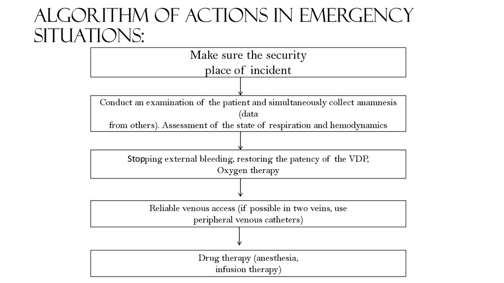 Algorithm of actions in emergency situations: