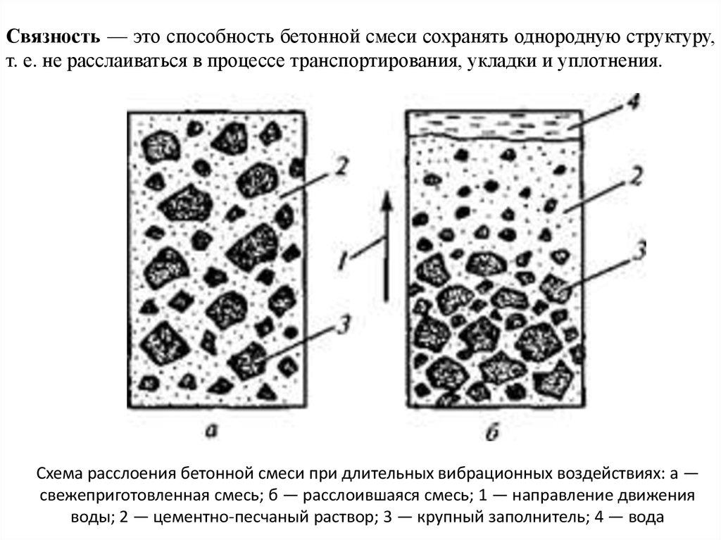 Как сохранить бетонную смесь пигменты для бетона купить в ростове