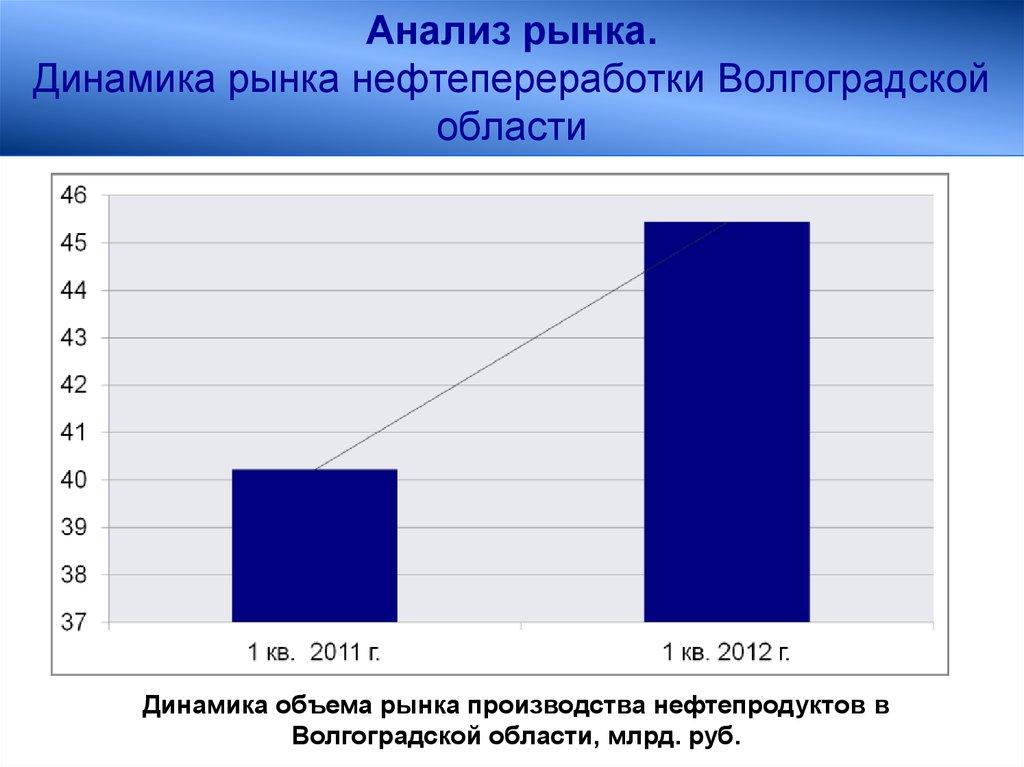 Бизнес план волгоградской области бизнес план по ремонту часов