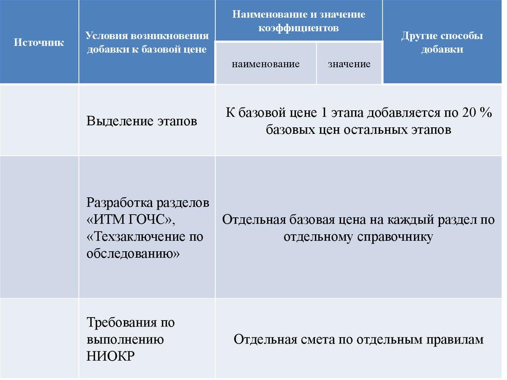 МРР 32060606 Сборник базовых цен на проектные работы