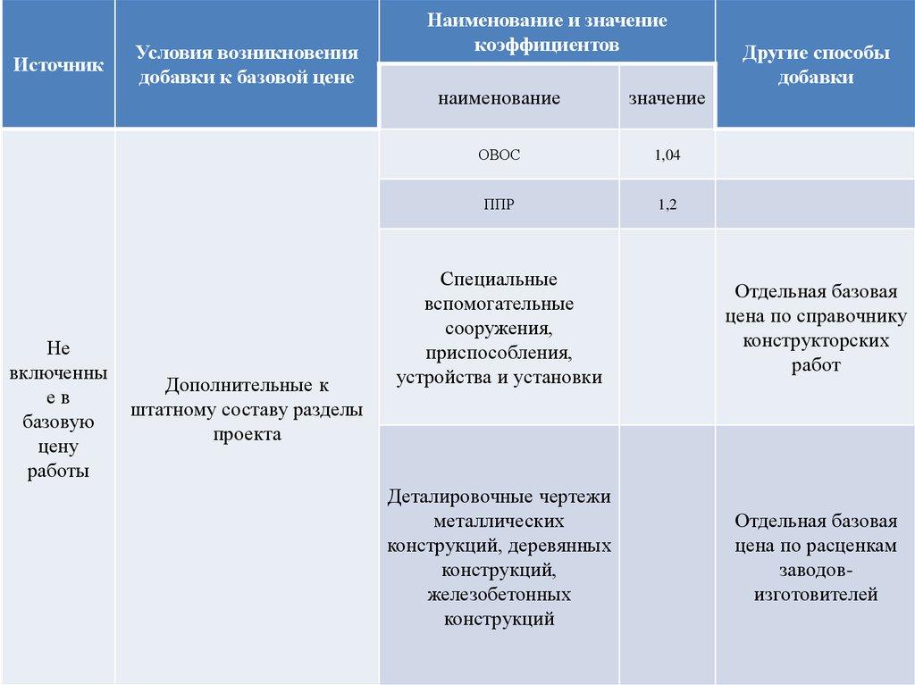 Об утверждении Методических указаний по применению