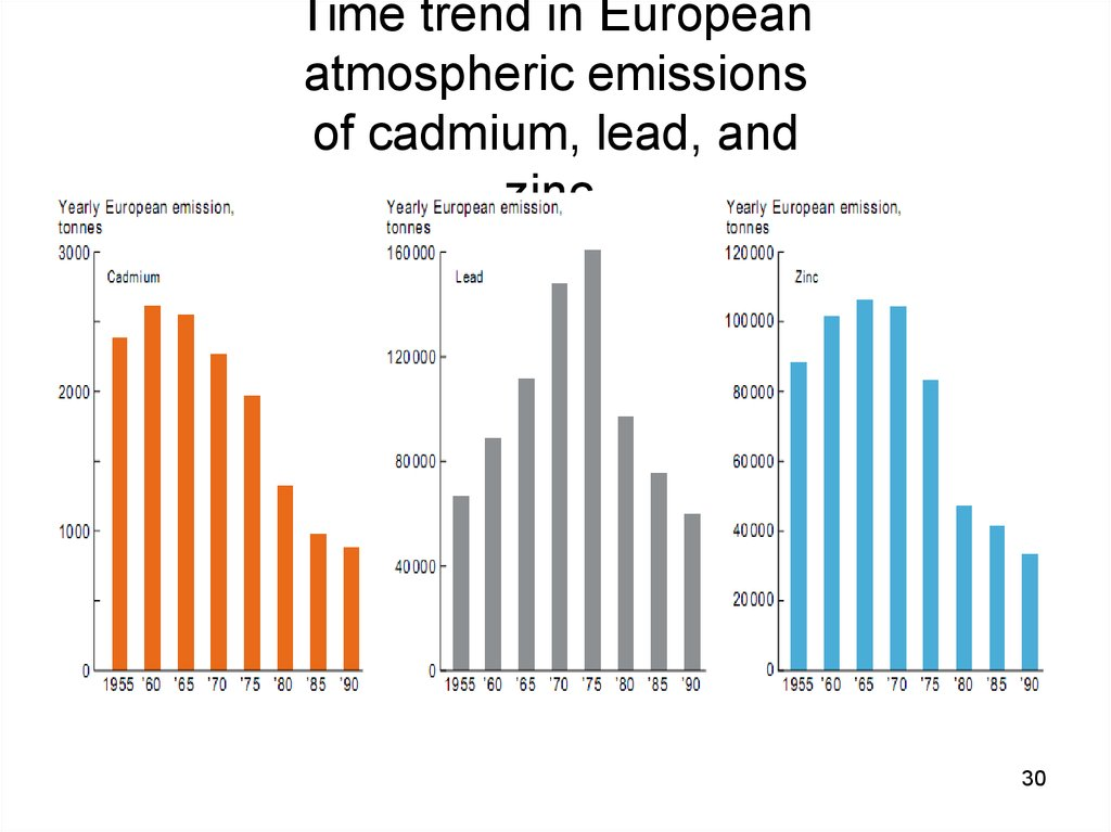 Time trend in European atmospheric emissions of cadmium, lead, and zinc.