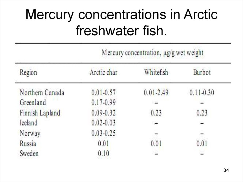 Mercury concentrations in Arctic freshwater fish.