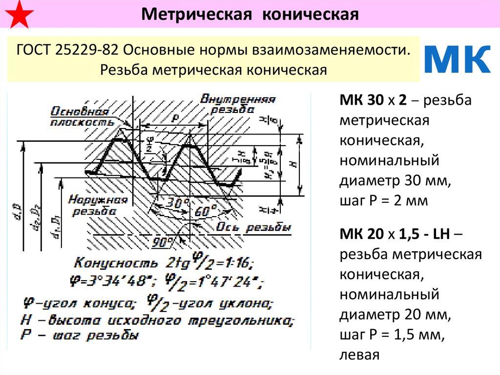 Резба упорная наружный диаметр 36 мм шаг 3 мм двухзаходная левая