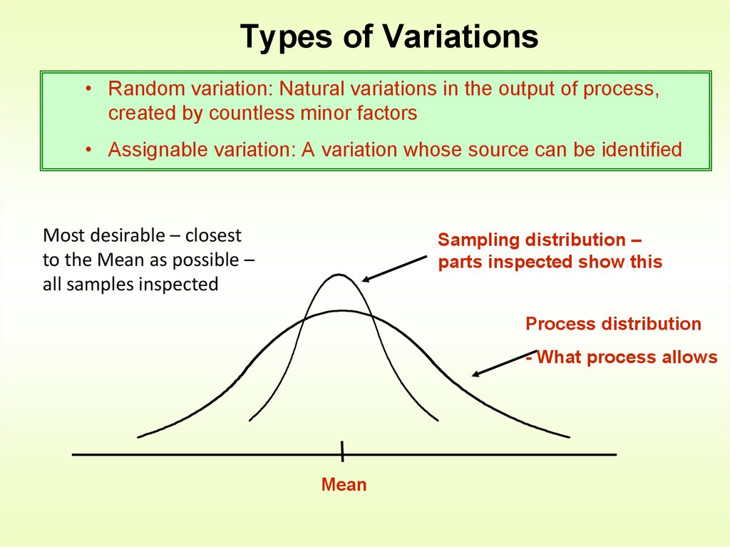 Types of Variations