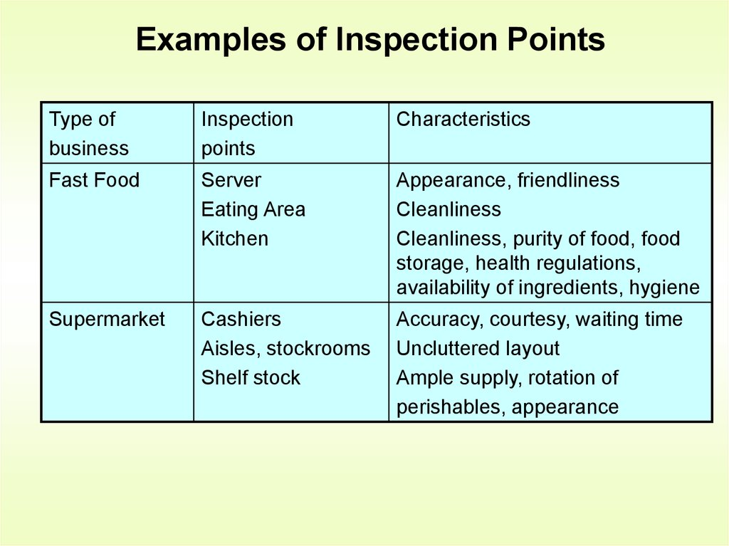 Examples of Inspection Points