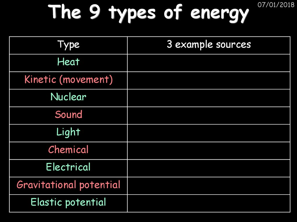 The 9 types of energy